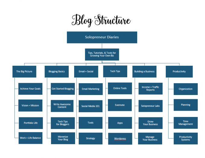 Solopreneur Diaries Structure
