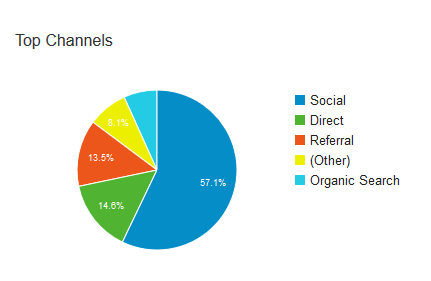 april-channel-piechart