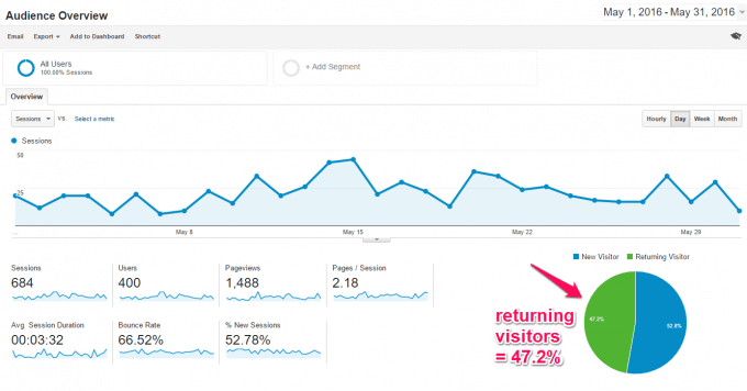 Audience Overview from Google Analytics