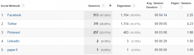 Social traffic last 12 weeks