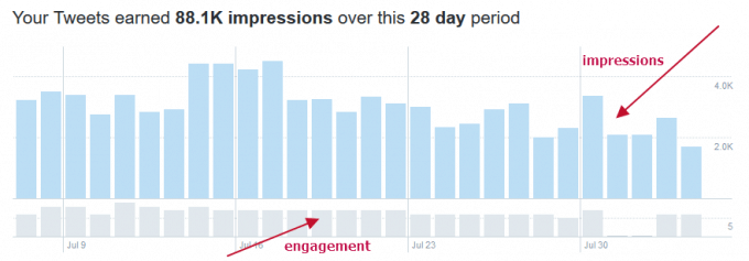 Twitter Analytics screenshot