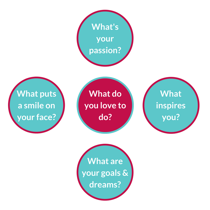As you craft your vision statement or create your board, think about these questions.