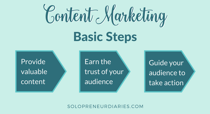 Content Marketing Basic Steps