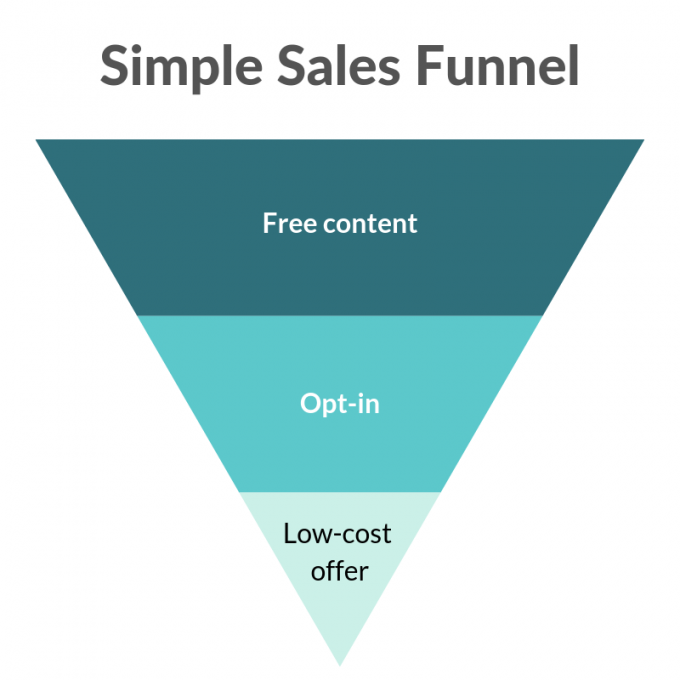 Simple Sales Funnel graphic