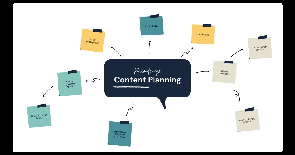 content plan mindmap example